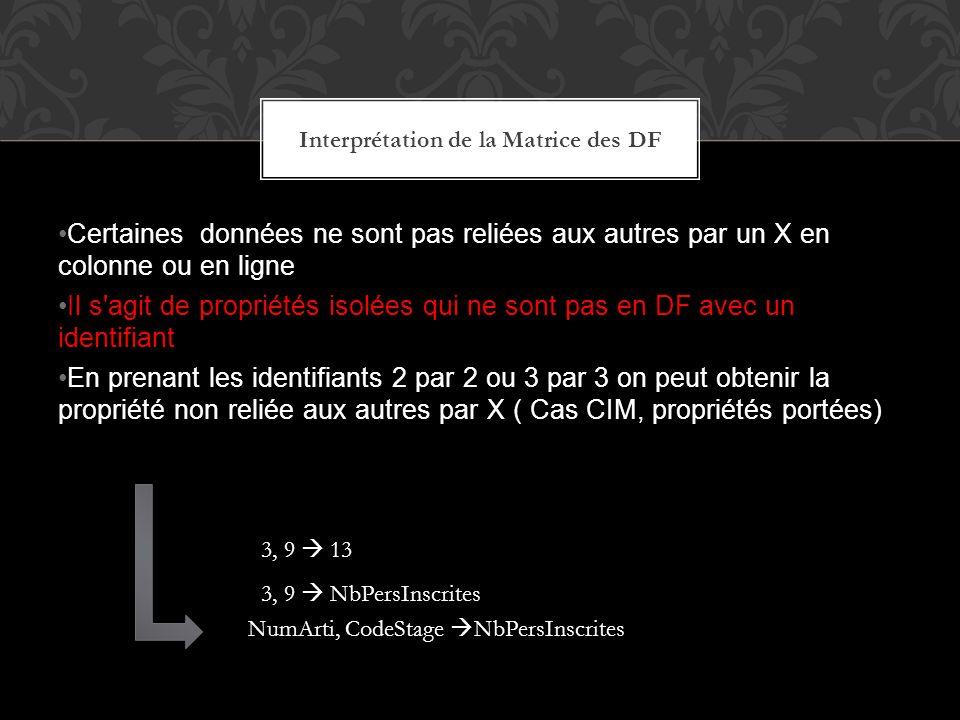 Certaines données ne sont pas reliées aux autres par un X en colonne ou en ligne Il s'agit de propriétés isolées qui ne sont pas en DF avec un identif