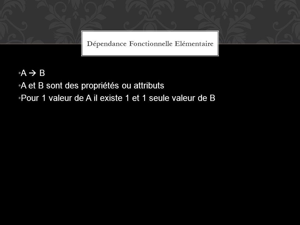 A B A et B sont des propriétés ou attributs Pour 1 valeur de A il existe 1 et 1 seule valeur de B Dépendance Fonctionnelle Elémentaire