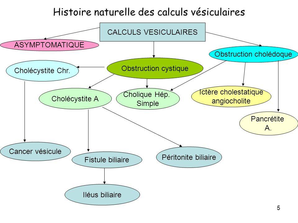 5 Histoire naturelle des calculs vésiculaires CALCULS VESICULAIRES Obstruction cystique ASYMPTOMATIQUE Obstruction cholédoque Cholécystite A Cholécystite Chr.
