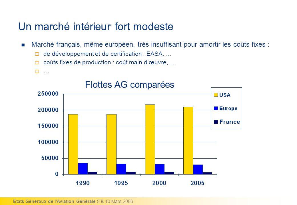 États Généraux de lAviation Générale 9 & 10 Mars 2006 Un marché intérieur fort modeste Marché français, même européen, très insuffisant pour amortir l