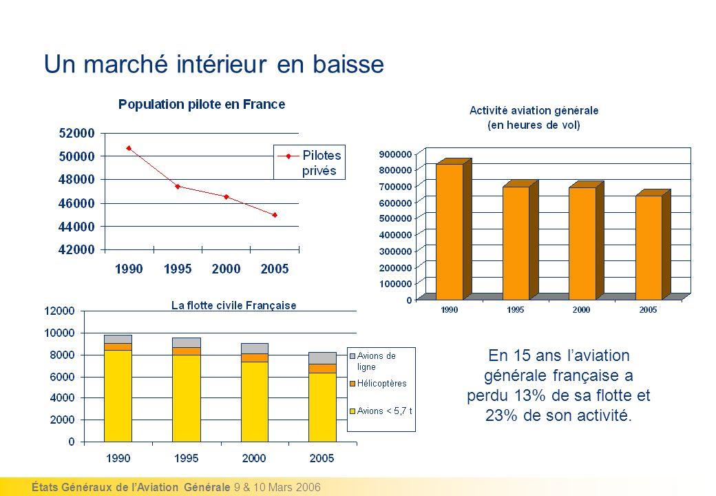 États Généraux de lAviation Générale 9 & 10 Mars 2006 Un marché intérieur en baisse En 15 ans laviation générale française a perdu 13% de sa flotte et