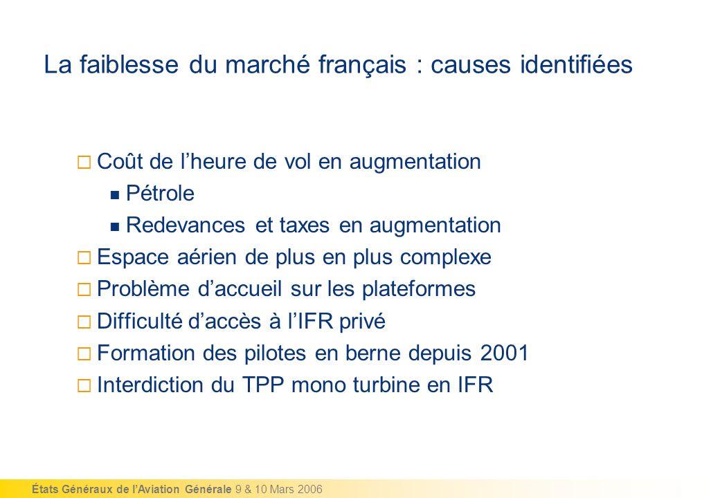 États Généraux de lAviation Générale 9 & 10 Mars 2006 La faiblesse du marché français : causes identifiées Coût de lheure de vol en augmentation Pétro