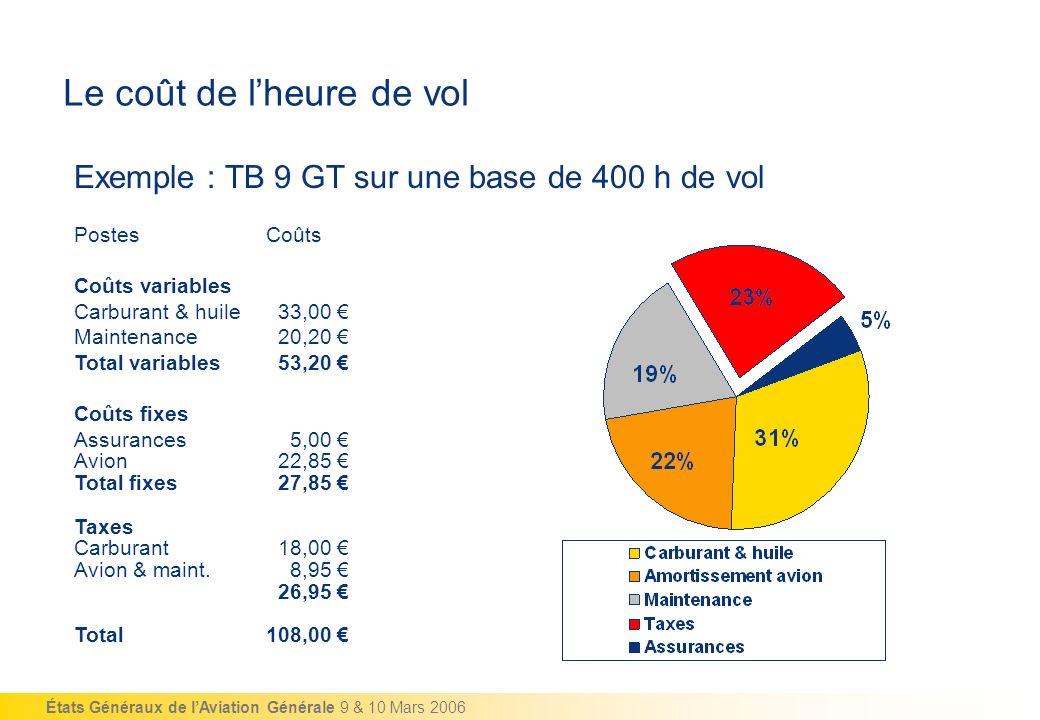 États Généraux de lAviation Générale 9 & 10 Mars 2006 Le coût de lheure de vol PostesCoûts Coûts variables Carburant & huile 33,00 Maintenance 20,20 T