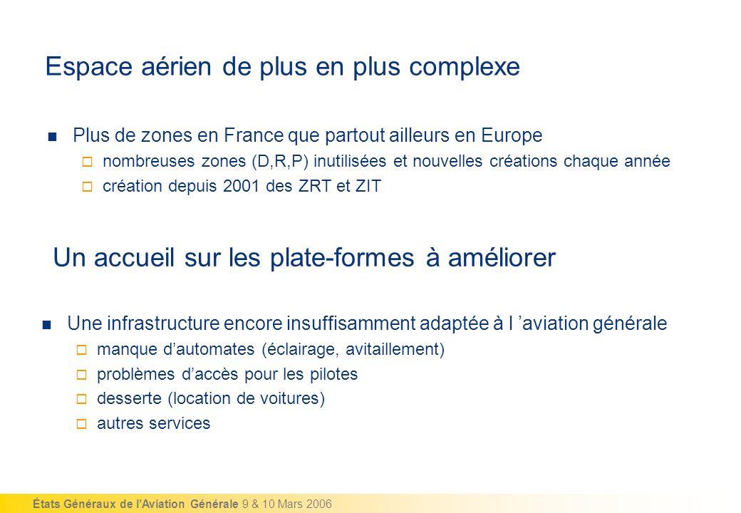 États Généraux de lAviation Générale 9 & 10 Mars 2006 Espace aérien de plus en plus complexe Plus de zones en France que partout ailleurs en Europe no