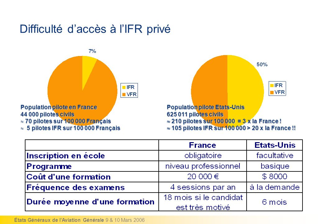 États Généraux de lAviation Générale 9 & 10 Mars 2006 Difficulté daccès à lIFR privé Population pilote en France Population pilote en France 44 000 pi