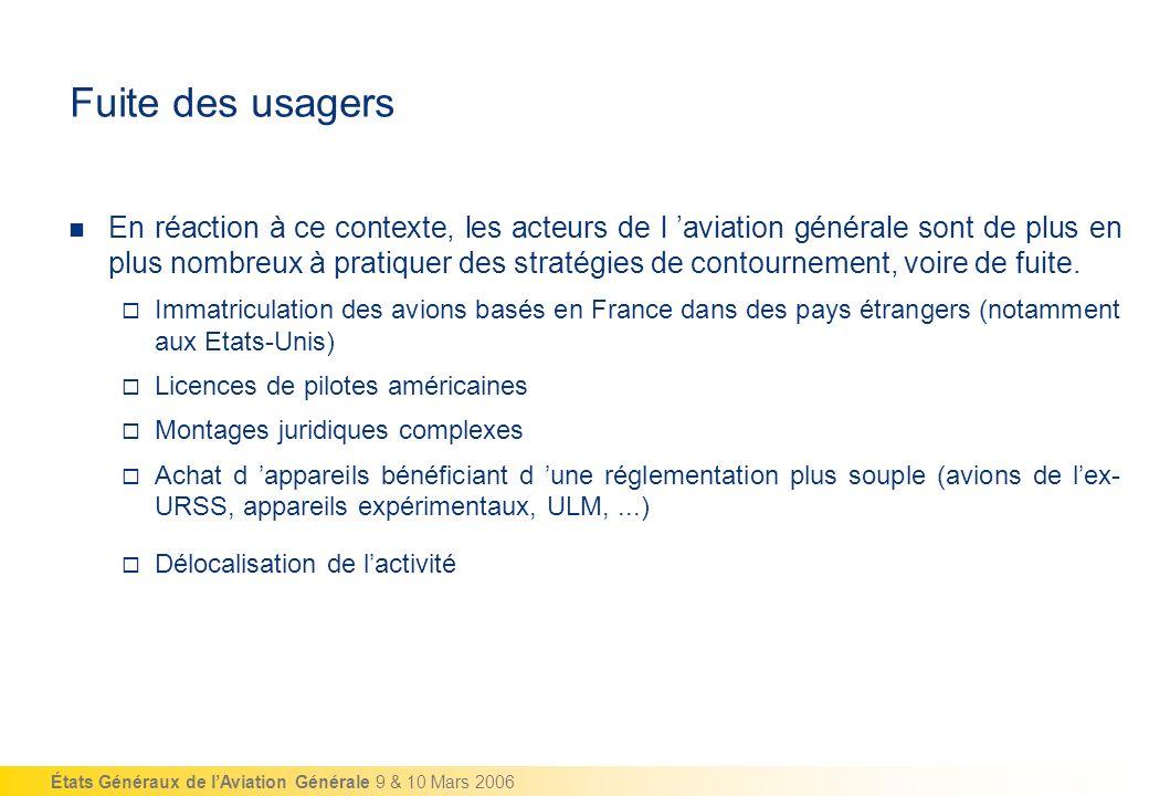 États Généraux de lAviation Générale 9 & 10 Mars 2006 Fuite des usagers En réaction à ce contexte, les acteurs de l aviation générale sont de plus en