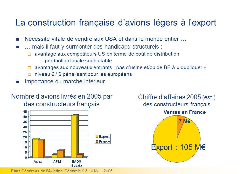 États Généraux de lAviation Générale 9 & 10 Mars 2006 La construction française davions légers à lexport Nombre davions livrés en 2005 par des constru