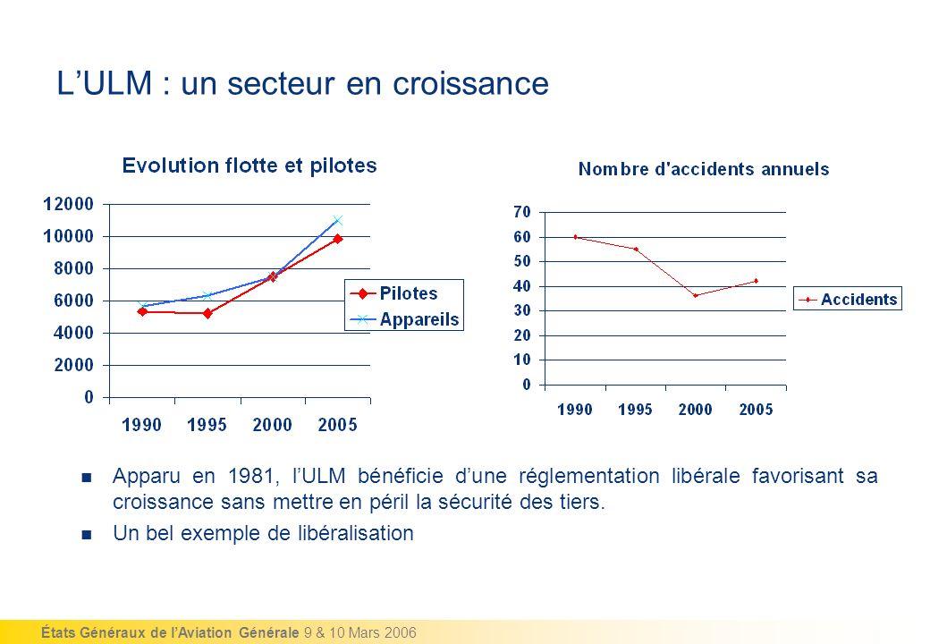 États Généraux de lAviation Générale 9 & 10 Mars 2006 LULM : un secteur en croissance Apparu en 1981, lULM bénéficie dune réglementation libérale favo