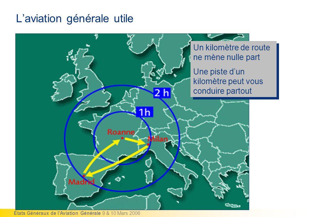 États Généraux de lAviation Générale 9 & 10 Mars 2006 Laviation générale utile Un kilomètre de route ne mène nulle part Une piste dun kilomètre peut v
