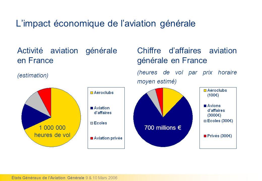 États Généraux de lAviation Générale 9 & 10 Mars 2006 Limpact économique de laviation générale Activité aviation générale en France (estimation) Chiff