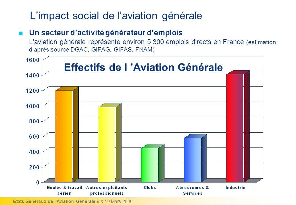 États Généraux de lAviation Générale 9 & 10 Mars 2006 Limpact social de laviation générale Un secteur dactivité générateur demplois Laviation générale