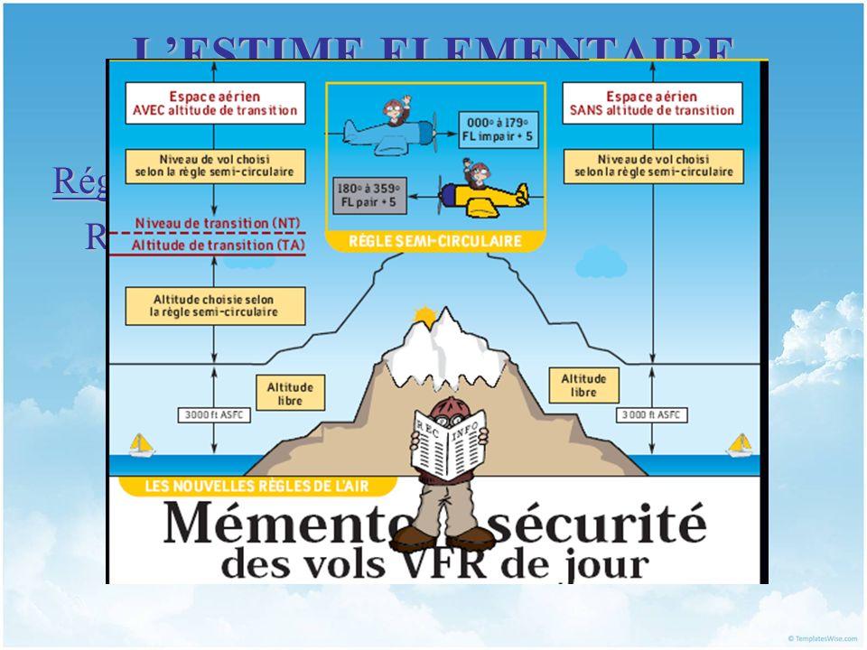 LESTIME ELEMENTAIRE I. RAPPELS ET OUTILS Réglementation Règle de la semi-circulaire