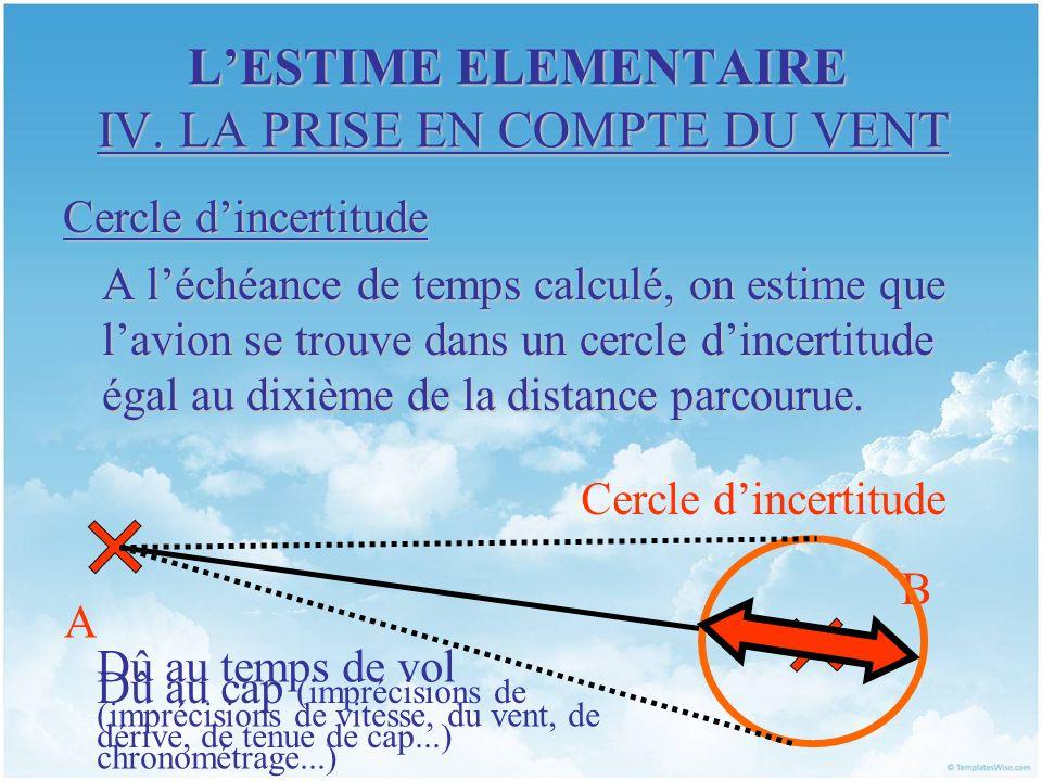 LESTIME ELEMENTAIRE IV. LA PRISE EN COMPTE DU VENT Cercle dincertitude A léchéance de temps calculé, on estime que lavion se trouve dans un cercle din