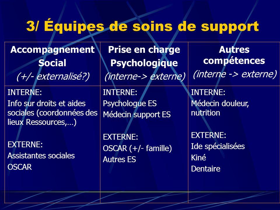 3/ Équipes de soins de support Accompagnement Social (+/- externalisé?) Prise en charge Psychologique (interne-> externe) Autres compétences (interne