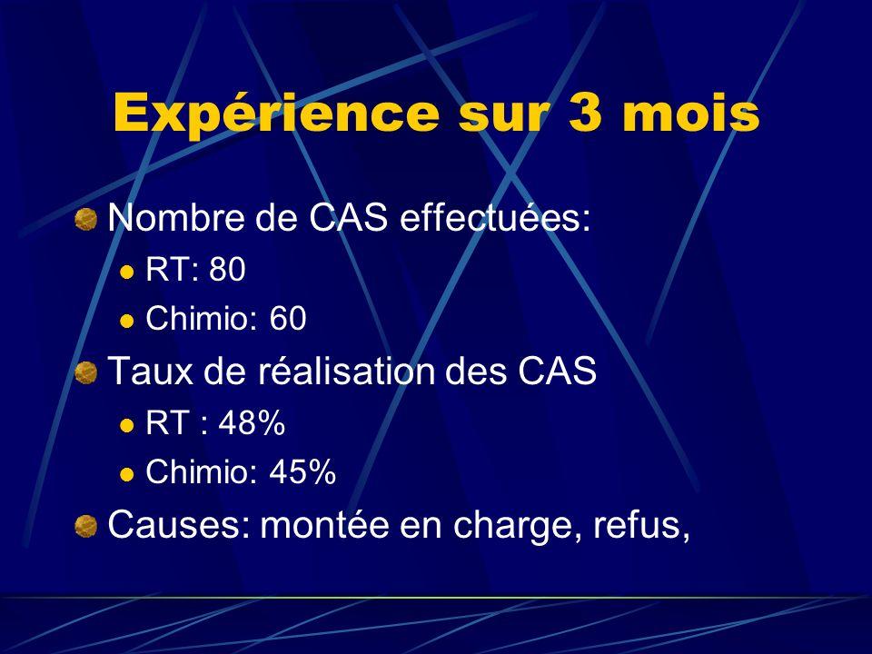 Expérience sur 3 mois Nombre de CAS effectuées: RT: 80 Chimio: 60 Taux de réalisation des CAS RT : 48% Chimio: 45% Causes: montée en charge, refus,