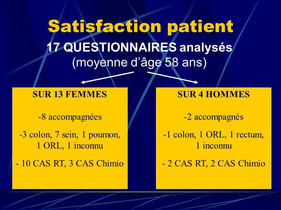 Satisfaction patient 17 QUESTIONNAIRES analysés (moyenne dâge 58 ans) SUR 4 HOMMES -2 accompagnés -1 colon, 1 ORL, 1 rectum, 1 inconnu - 2 CAS RT, 2 C