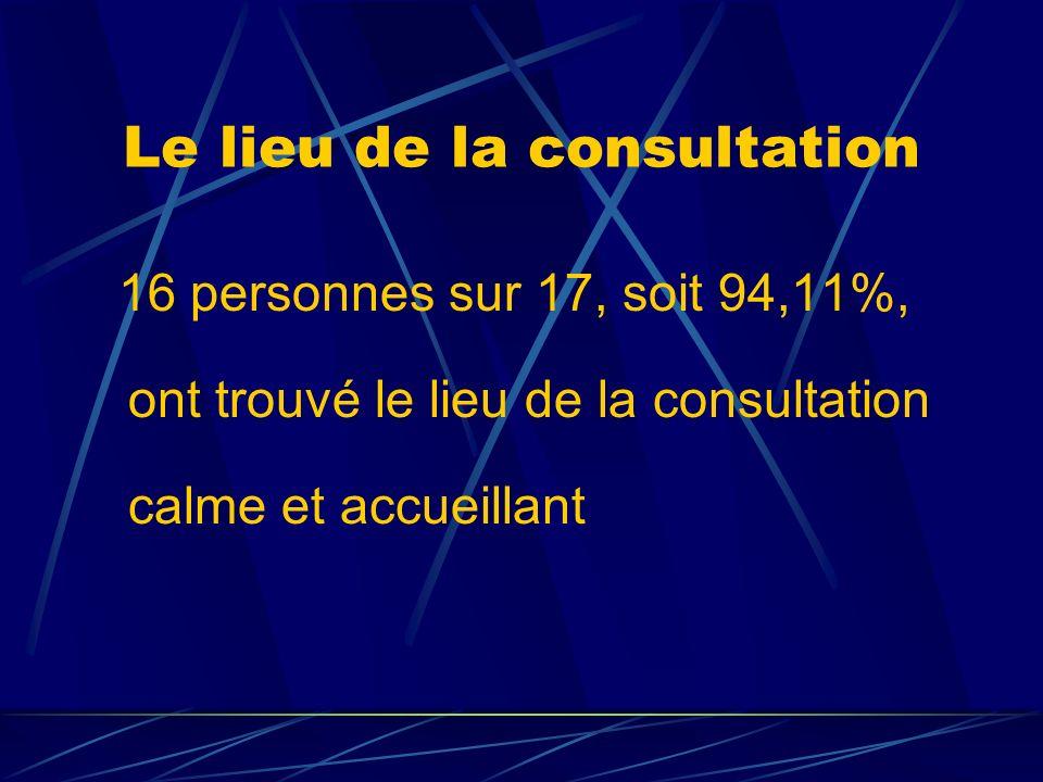 Le lieu de la consultation 16 personnes sur 17, soit 94,11%, ont trouvé le lieu de la consultation calme et accueillant