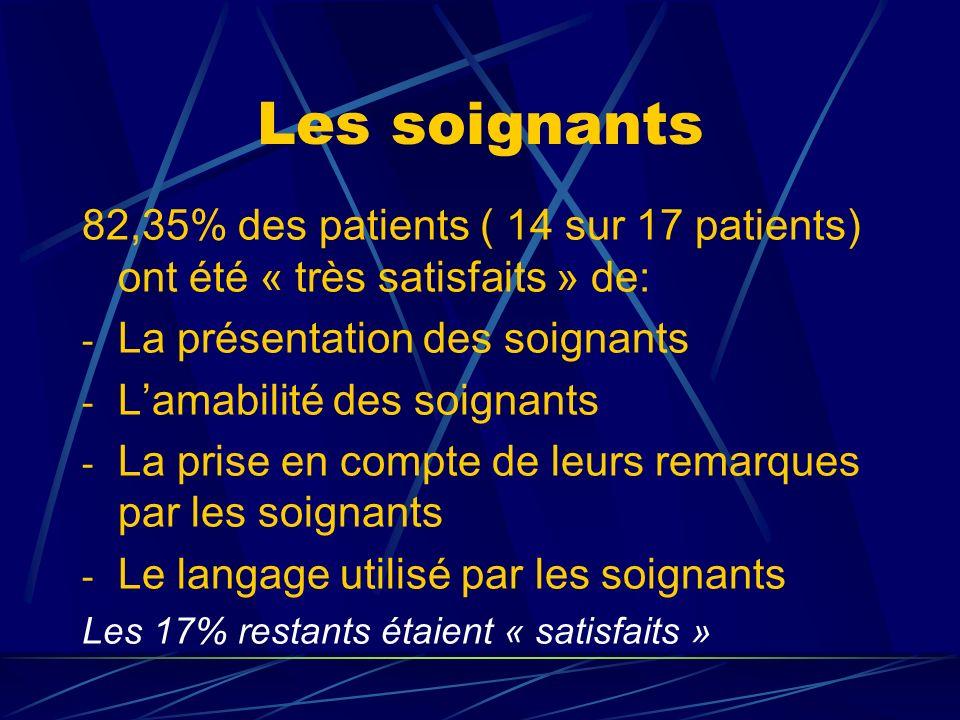 Les soignants 82,35% des patients ( 14 sur 17 patients) ont été « très satisfaits » de: - La présentation des soignants - Lamabilité des soignants - L