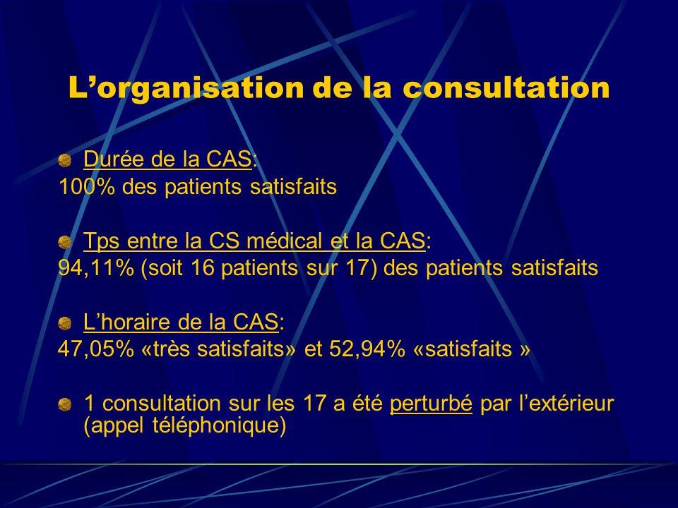 Lorganisation de la consultation Durée de la CAS: 100% des patients satisfaits Tps entre la CS médical et la CAS: 94,11% (soit 16 patients sur 17) des