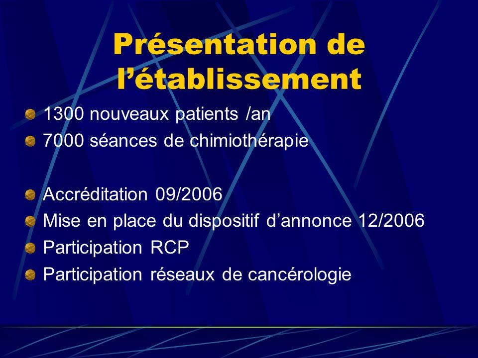 Présentation de létablissement 1300 nouveaux patients /an 7000 séances de chimiothérapie Accréditation 09/2006 Mise en place du dispositif dannonce 12