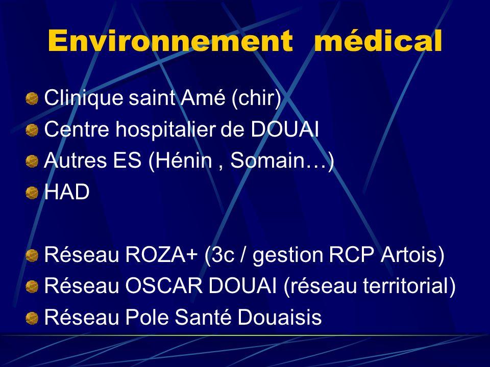 Environnement médical Clinique saint Amé (chir) Centre hospitalier de DOUAI Autres ES (Hénin, Somain…) HAD Réseau ROZA+ (3c / gestion RCP Artois) Rése