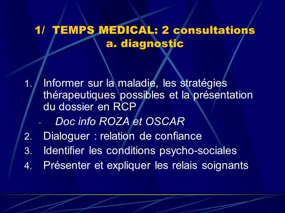 1/ TEMPS MEDICAL: 2 consultations b.stratégie thérapeutique 1.