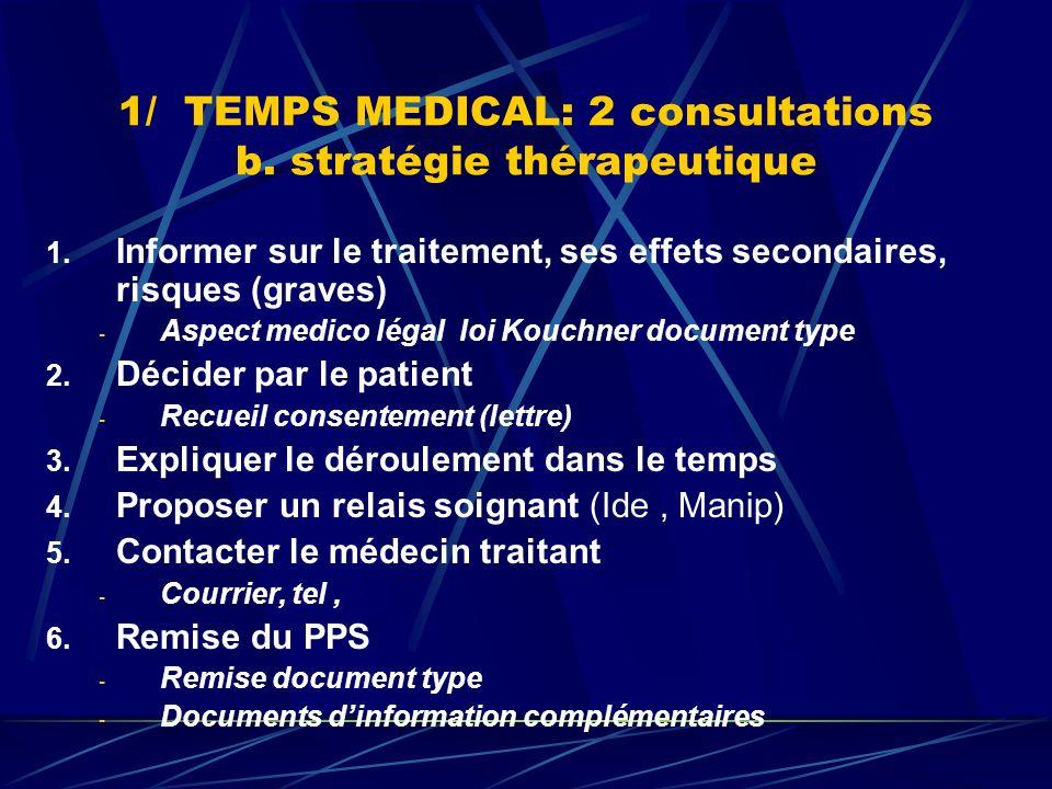1/ TEMPS MEDICAL: 2 consultations b. stratégie thérapeutique 1. Informer sur le traitement, ses effets secondaires, risques (graves) - Aspect medico l