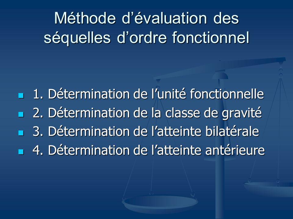 Méthode dévaluation des séquelles dordre fonctionnel 1. Détermination de lunité fonctionnelle 1. Détermination de lunité fonctionnelle 2. Déterminatio