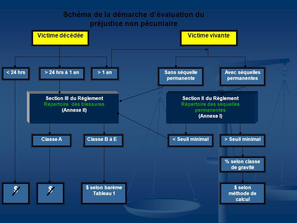 Classe B à E $ Section III du Règlement Répertoire des blessures (Annexe II) Classe A $ > 1 an> 24 hrs à 1 an< 24 hrs $ selon méthode de calcul % selo