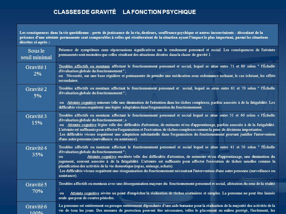 CLASSES DE GRAVITÉ LA FONCTION PSYCHIQUE Les conséquences dans la vie quotidienne - perte de jouissance de la vie, douleurs, souffrance psychique et a