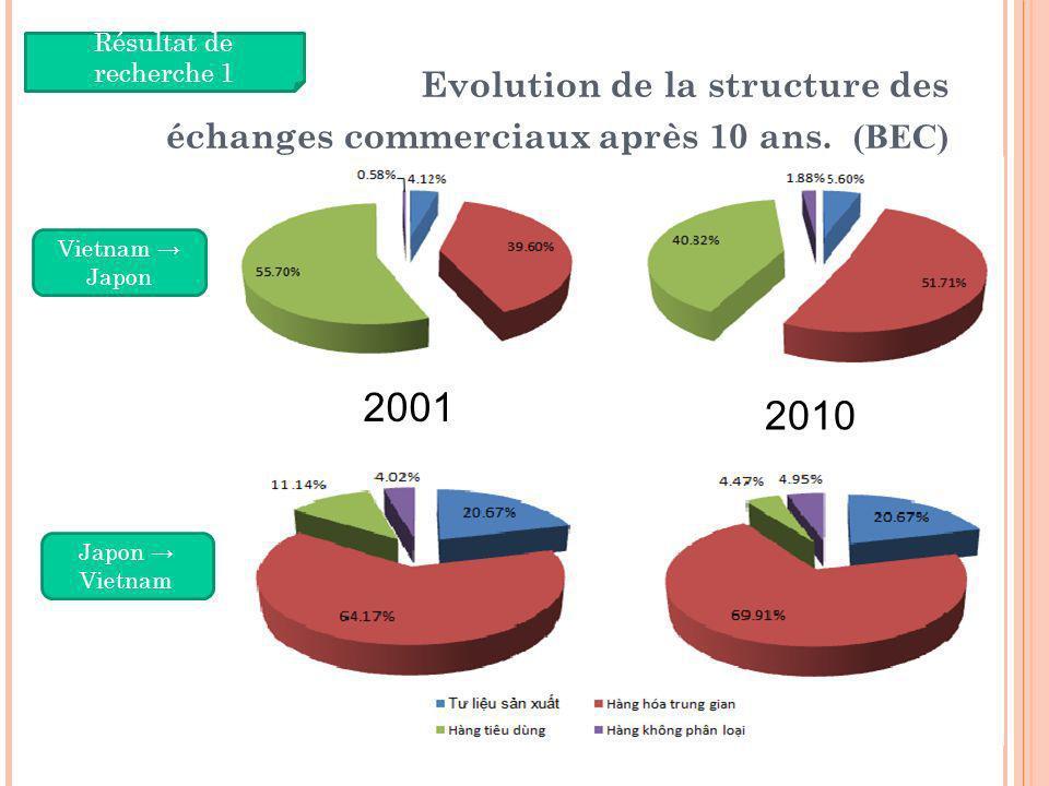 Evolution de la structure des échanges commerciaux après 10 ans. (BEC) 10 Résultat de recherche 1 Vietnam Japon Japon Vietnam 2001 2010