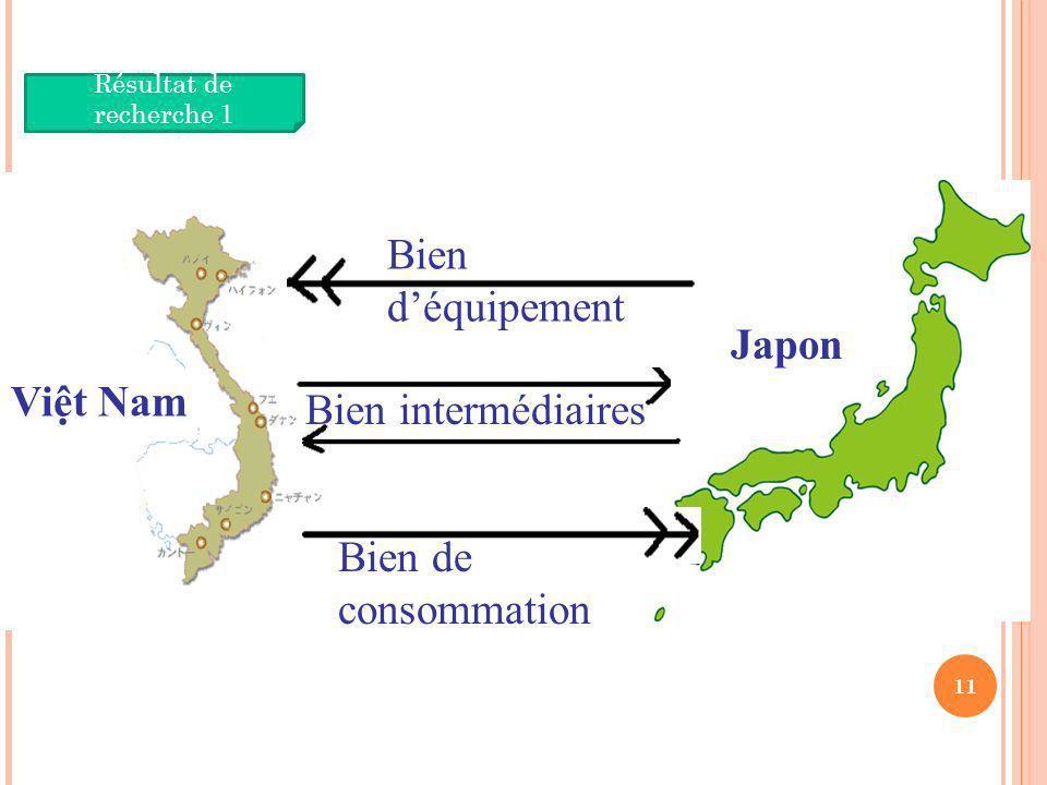 11 Vietnam Résultat de recherche 1 Vit Nam Japon Bien déquipement Bien de consommation Bien intermédiaires Vit Nam