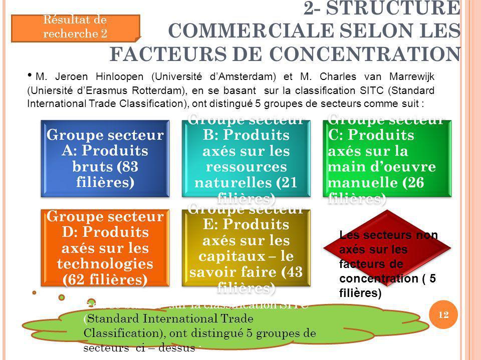 2- STRUCTURE COMMERCIALE SELON LES FACTEURS DE CONCENTRATION 12 Résultat de recherche 2 M. Jeroen Hinloopen (Université dAmsterdam) et M. Charles van