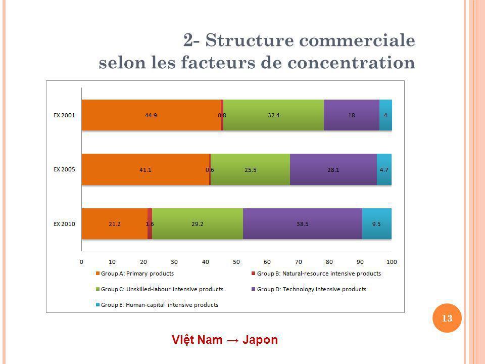 2- Structure commerciale selon les facteurs de concentration 13 Vit Nam Japon