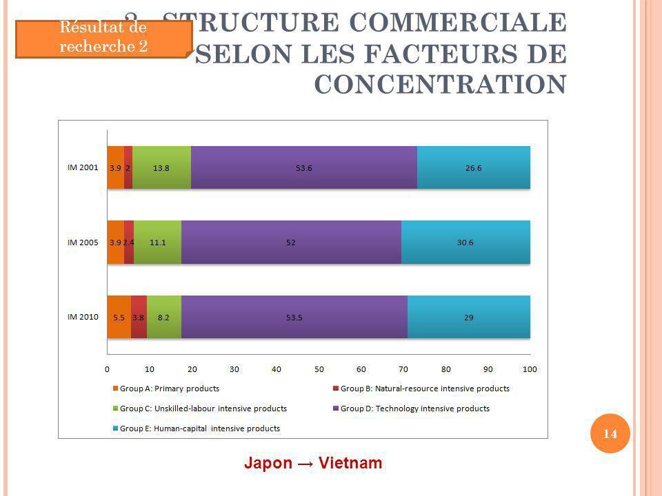 2. STRUCTURE COMMERCIALE SELON LES FACTEURS DE CONCENTRATION 14 Résultat de recherche 2 Japon Vietnam