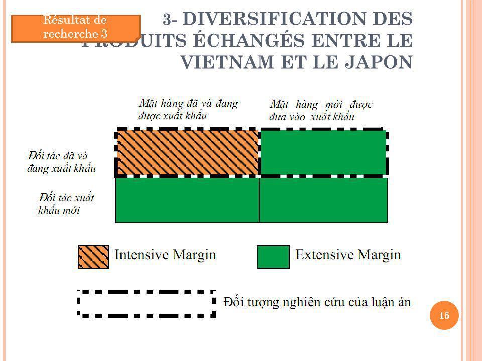 3- DIVERSIFICATION DES PRODUITS ÉCHANGÉS ENTRE LE VIETNAM ET LE JAPON 15 Résultat de recherche 3