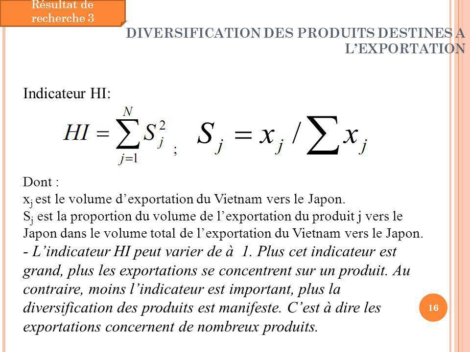 DIVERSIFICATION DES PRODUITS DESTINES A LEXPORTATION 16 Résultat de recherche 3 Indicateur HI: Dont : x j est le volume dexportation du Vietnam vers l