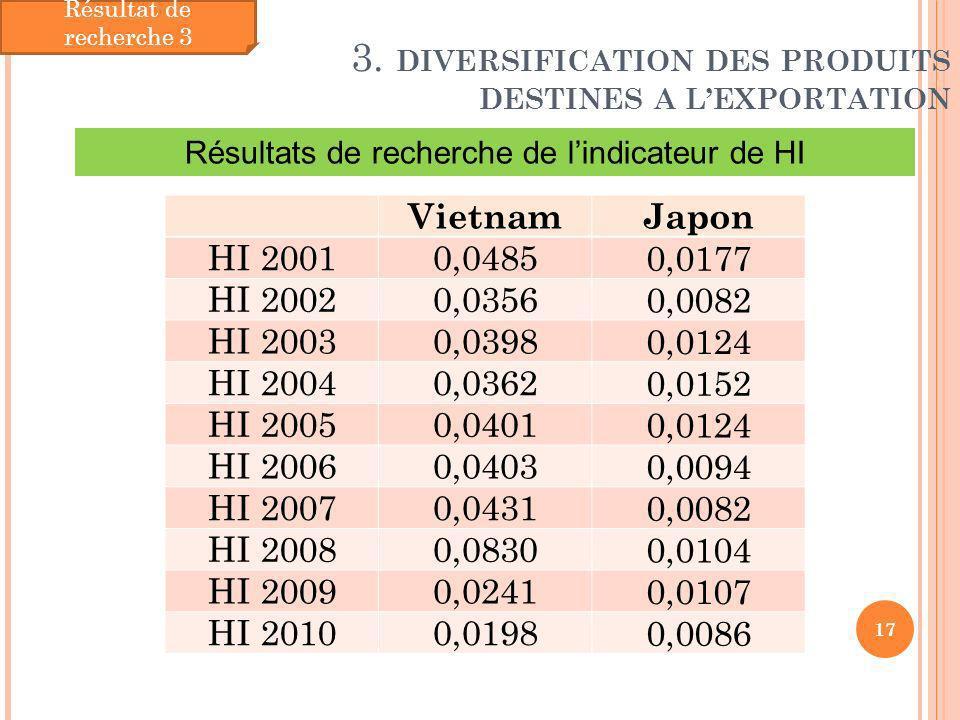 3. DIVERSIFICATION DES PRODUITS DESTINES A LEXPORTATION 17 Résultat de recherche 3 VietnamJapon HI 20010,0485 0,0177 HI 20020,0356 0,0082 HI 20030,039