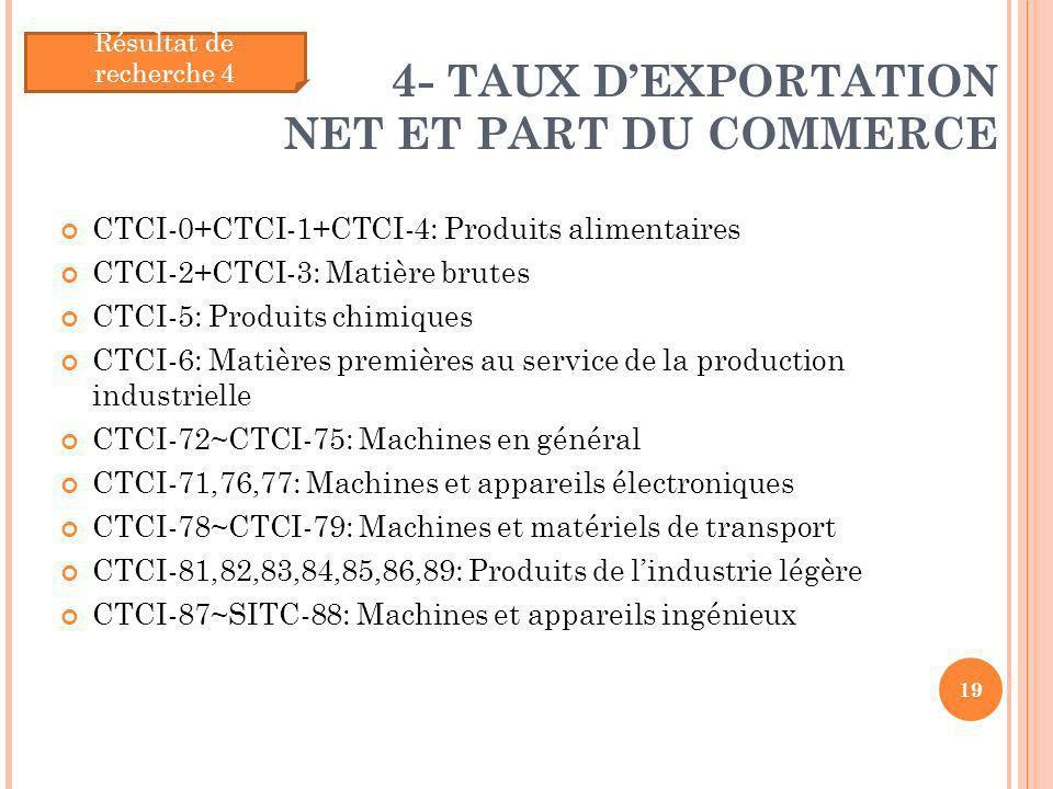 4- TAUX DEXPORTATION NET ET PART DU COMMERCE CTCI-0+CTCI-1+CTCI-4: Produits alimentaires CTCI-2+CTCI-3: Matière brutes CTCI-5: Produits chimiques CTCI
