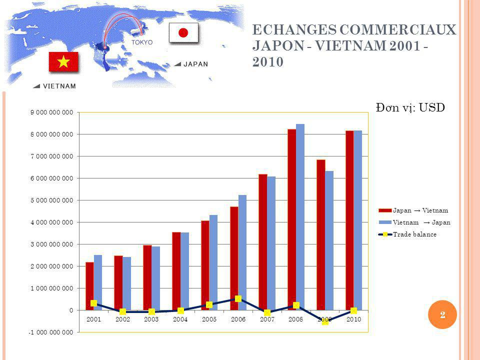 ECHANGES COMMERCIAUX JAPON - VIETNAM 2001 - 2010 2 Đ ơ n v : USD