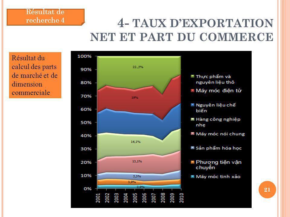 4- TAUX DEXPORTATION NET ET PART DU COMMERCE 21 Résultat de recherche 4 Résultat du calcul des parts de marché et de dimension commerciale