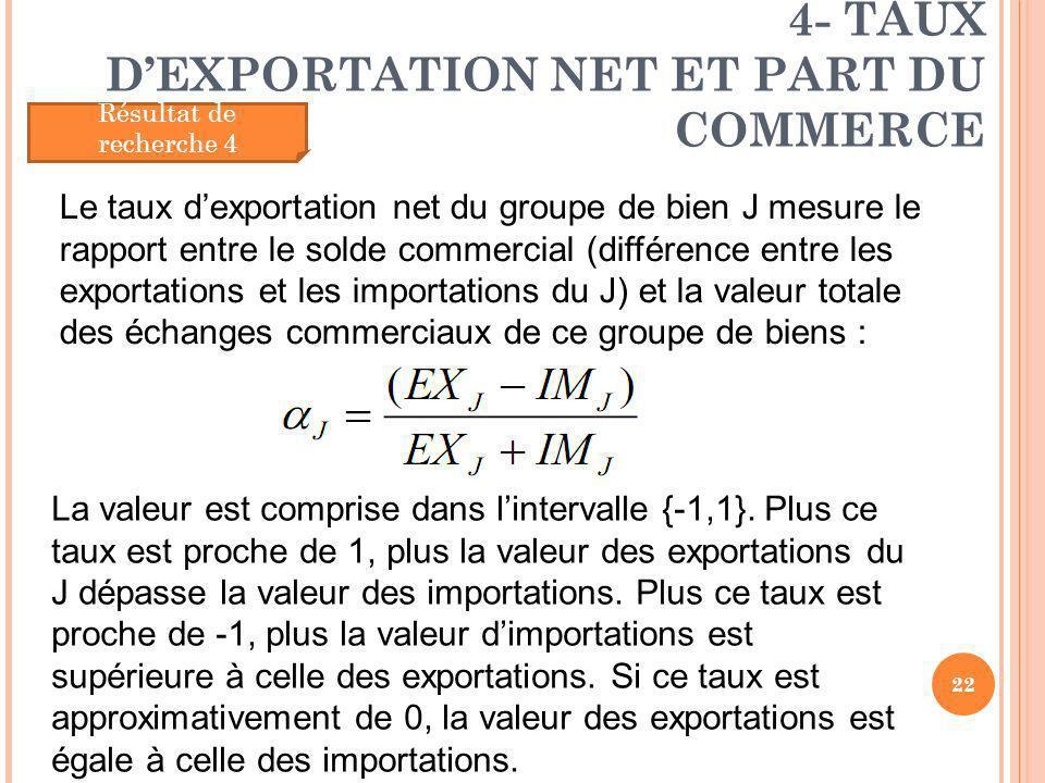 4- TAUX DEXPORTATION NET ET PART DU COMMERCE 22 Résultat de recherche 4 Le taux dexportation net du groupe de bien J mesure le rapport entre le solde