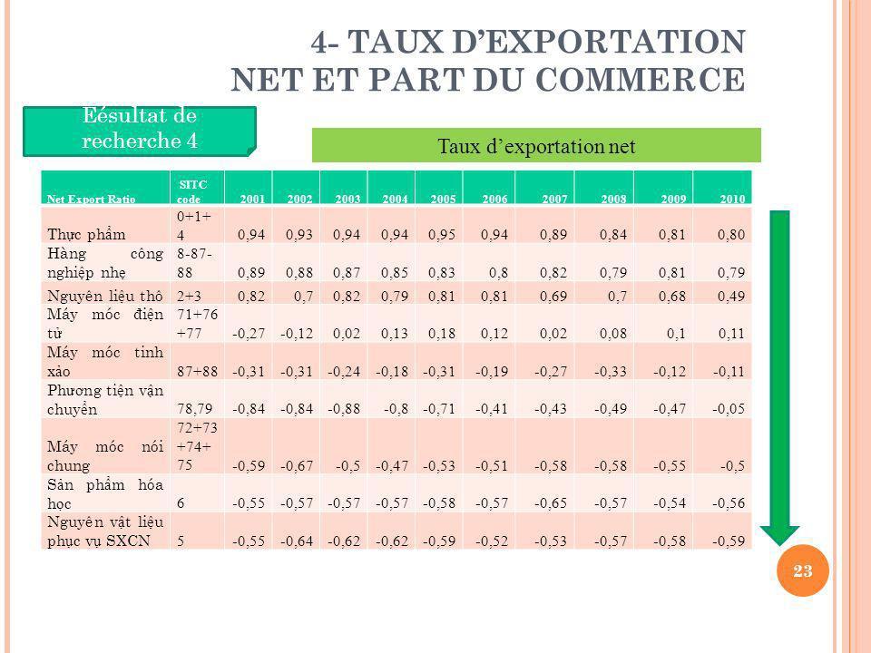 4- TAUX DEXPORTATION NET ET PART DU COMMERCE Net Export Ratio SITC code2001200220032004200520062007200820092010 Th c ph m 0+1+ 40,940,930,94 0,950,940