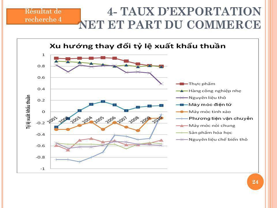 4- TAUX DEXPORTATION NET ET PART DU COMMERCE 24 Résultat de recherche 4