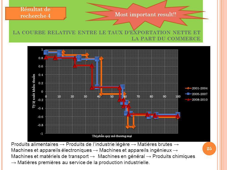 LA COURBE RELATIVE ENTRE LE TAUX DEXPORTATION NETTE ET LA PART DU COMMERCE 25 Résultat de recherche 4 Most important result!! Trade share Produits ali