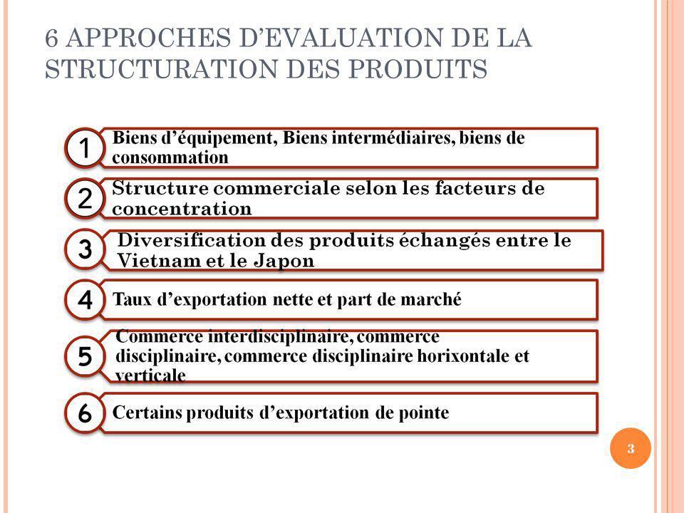 6 APPROCHES DEVALUATION DE LA STRUCTURATION DES PRODUITS 3