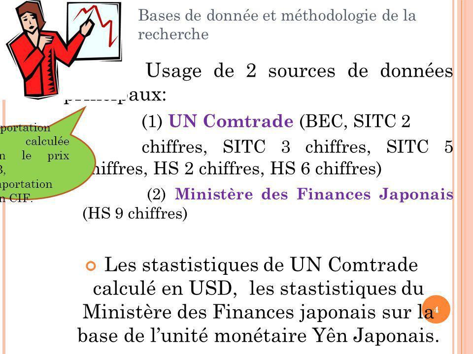 Bases de donnée et méthodologie de la recherche Usage de 2 sources de données principaux: (1) UN Comtrade (BEC, SITC 2 chiffres, SITC 3 chiffres, SITC