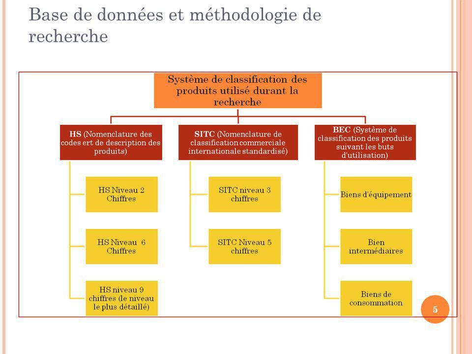 Base de données et méthodologie de recherche 5