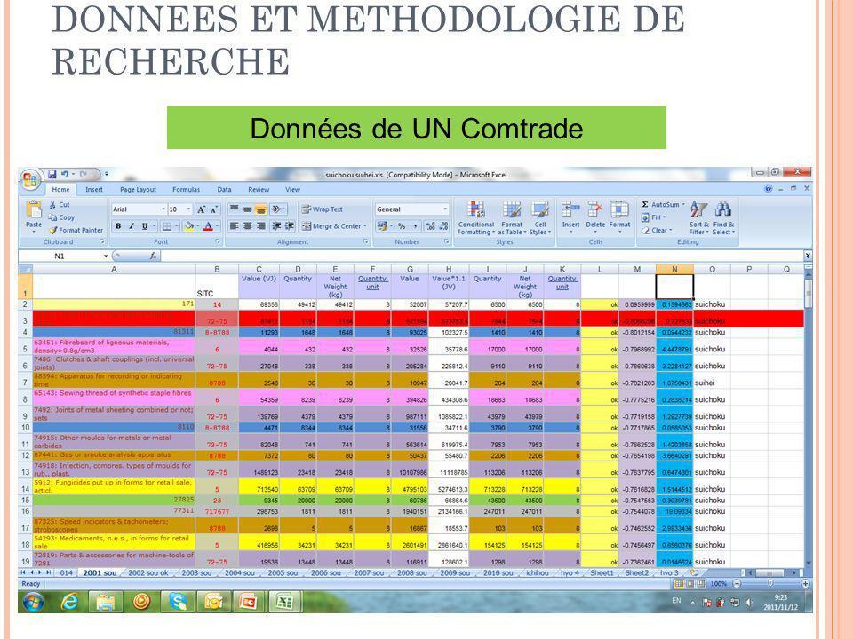 DONNEES ET METHODOLOGIE DE RECHERCHE 7 Données de UN Comtrade