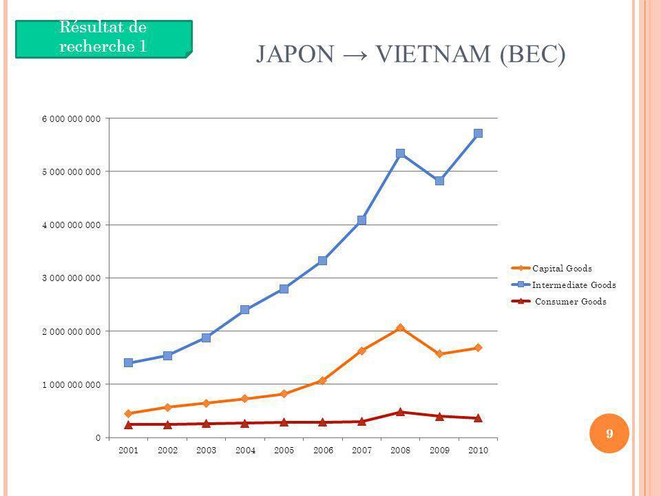 JAPON VIETNAM (BEC ) 9 Résultat de recherche 1